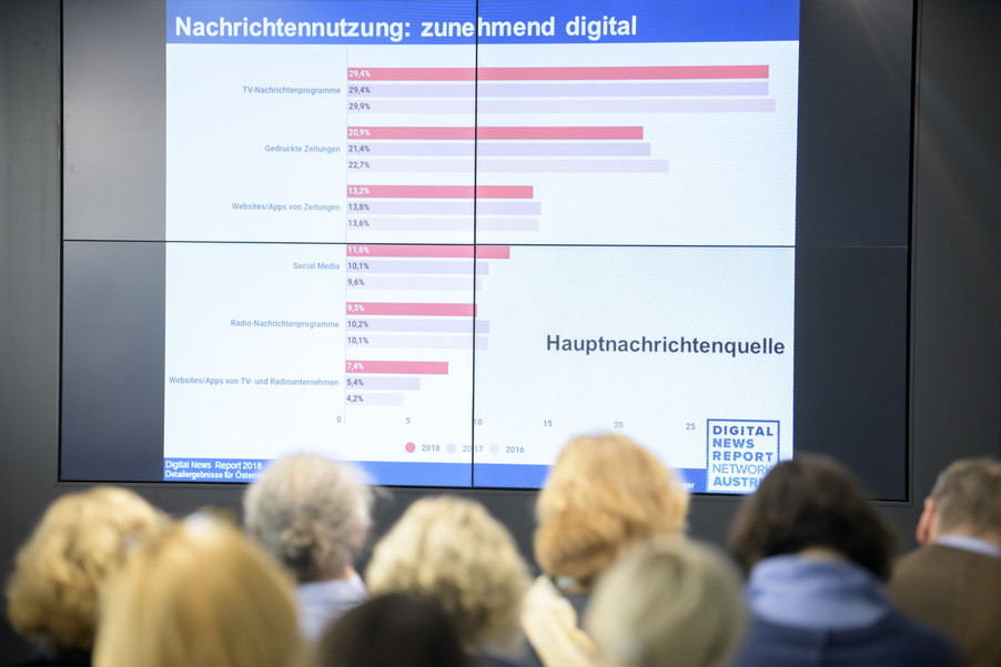 Bild 34 | Reuters Institute Digital News Report 2018